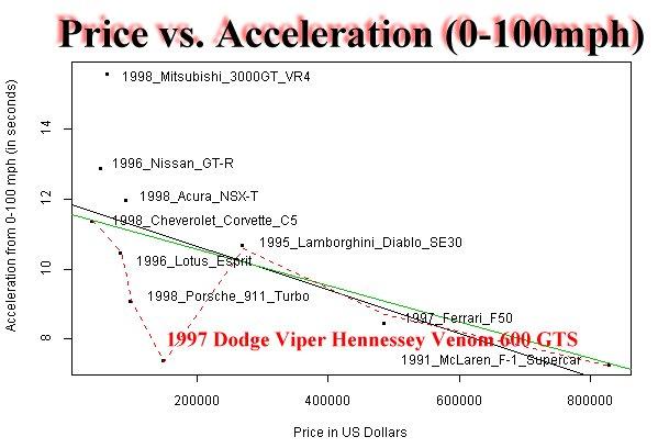 Price Vs Acceleration